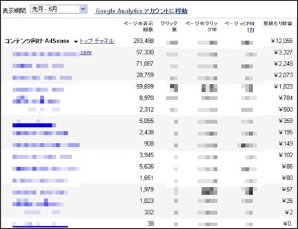 2010/5月収益:¥12,057円